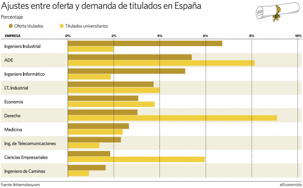 Gráfico de la demanda de titulaciones en España